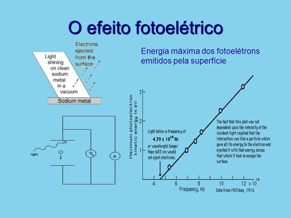 O efeito fotoelétrico Energia máxima dos fotoelétrons emitidos pela superfície