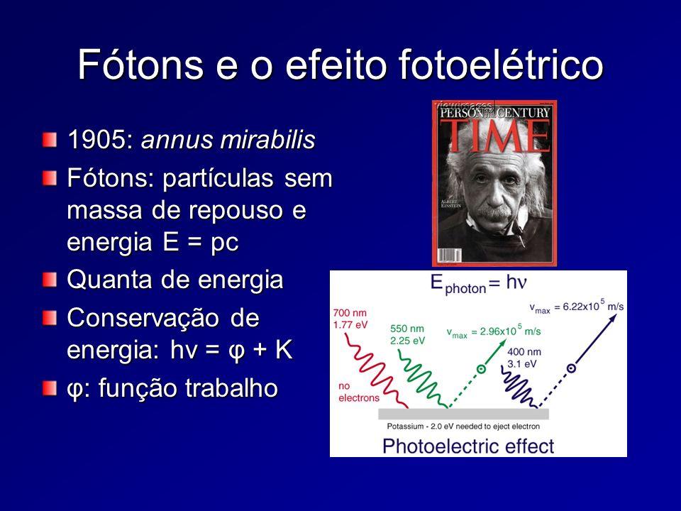 Fótons e o efeito fotoelétrico 1905: annus mirabilis Fótons: partículas sem massa de repouso e energia E = pc Quanta de energia Conservação de energia