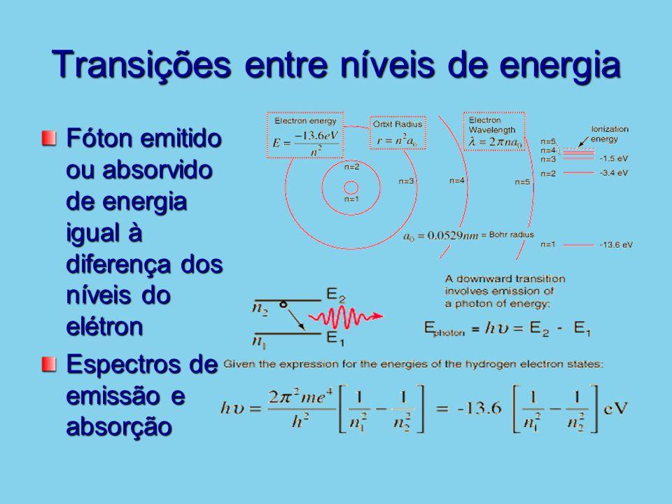 Transições entre níveis de energia Fóton emitido ou absorvido de energia igual à diferença dos níveis do elétron Espectros de emissão e absorção