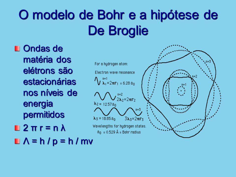 O modelo de Bohr e a hipótese de De Broglie Ondas de matéria dos elétrons são estacionárias nos níveis de energia permitidos 2 π r = n λ Λ = h / p = h