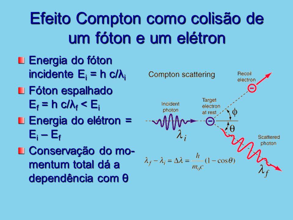 Efeito Compton como colisão de um fóton e um elétron Energia do fóton incidente E i = h c/λ i Fóton espalhado E f = h c/λ f < E i Energia do elétron =