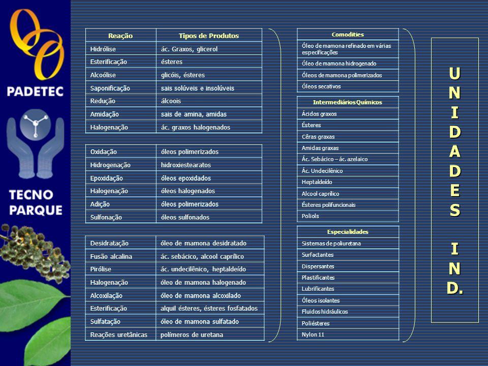 ReaçãoTipos de Produtos Hidróliseác. Graxos, glicerol Esterificaçãoésteres Alcoóliseglicóis, ésteres Saponificaçãosais solúveis e insolúveis Reduçãoál