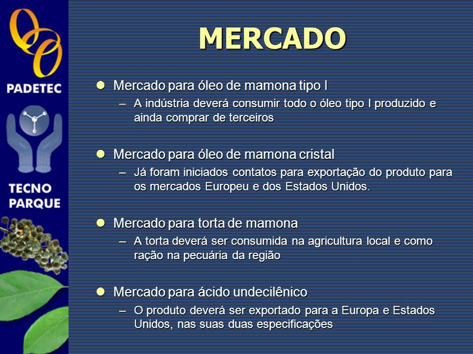 MERCADO Mercado para óleo de mamona tipo I Mercado para óleo de mamona tipo I –A indústria deverá consumir todo o óleo tipo I produzido e ainda compra