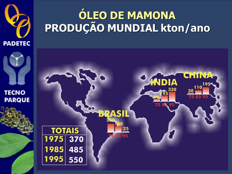 ÓLEO DE MAMONA PRODUÇÃO MUNDIAL kton/ano