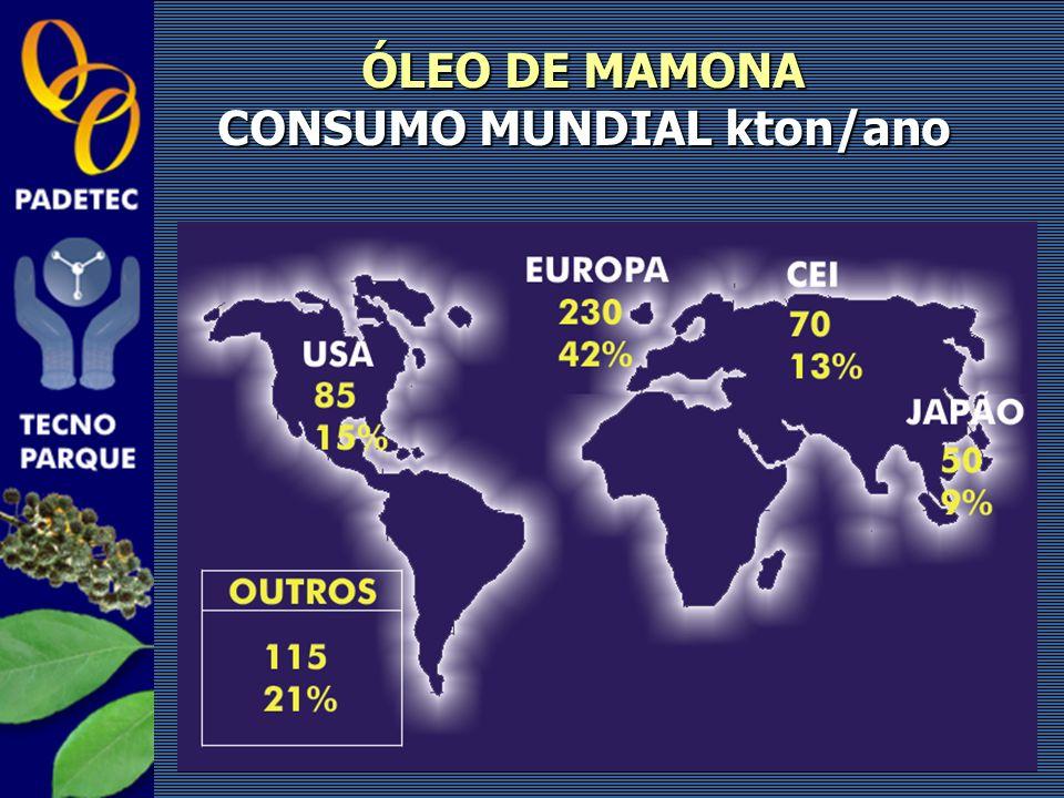ÓLEO DE MAMONA CONSUMO MUNDIAL kton/ano