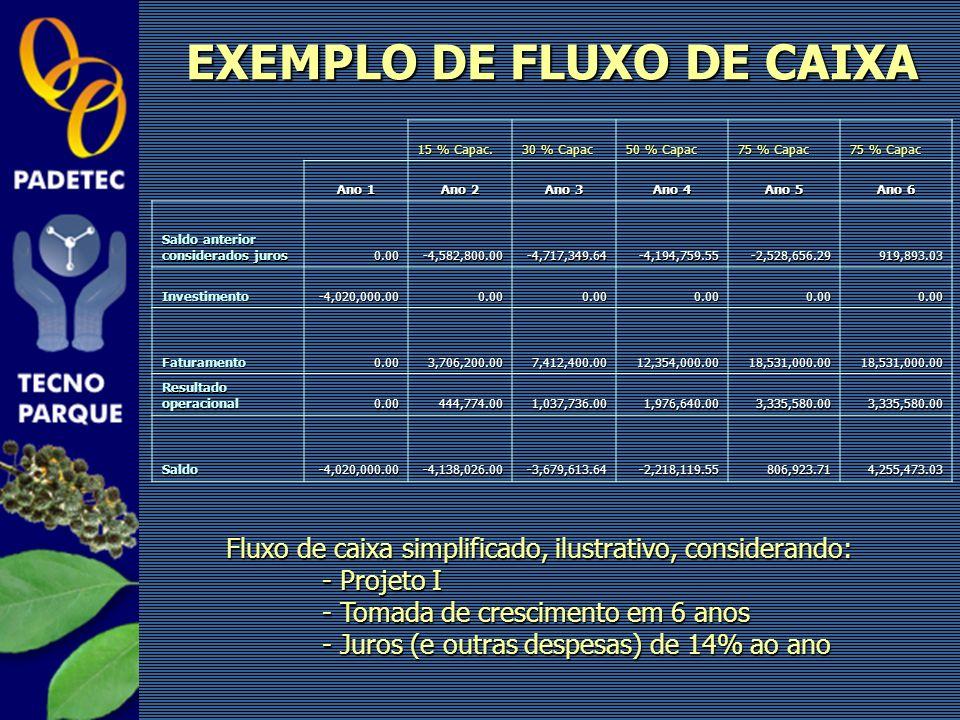 15 % Capac. 30 % Capac 50 % Capac 75 % Capac Ano 1 Ano 2 Ano 3 Ano 4 Ano 5 Ano 6 Saldo anterior considerados juros 0.00-4,582,800.00-4,717,349.64-4,19
