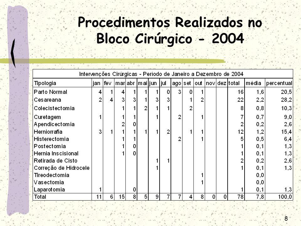 9 Média de Atendimentos por Convênio de 1998 à 2003