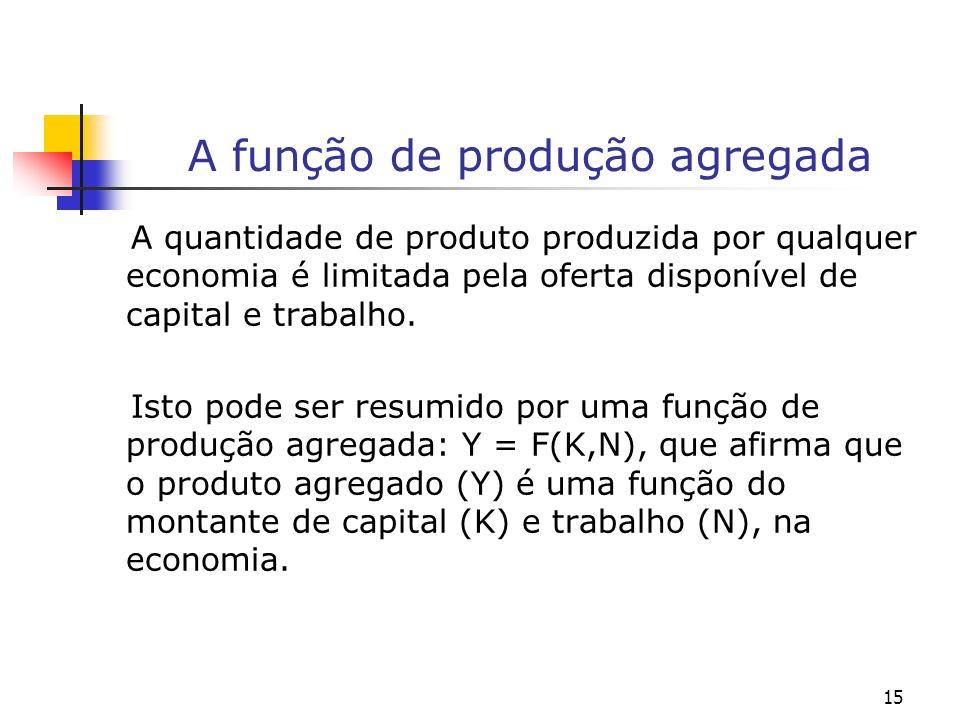 15 A função de produção agregada A quantidade de produto produzida por qualquer economia é limitada pela oferta disponível de capital e trabalho. Isto