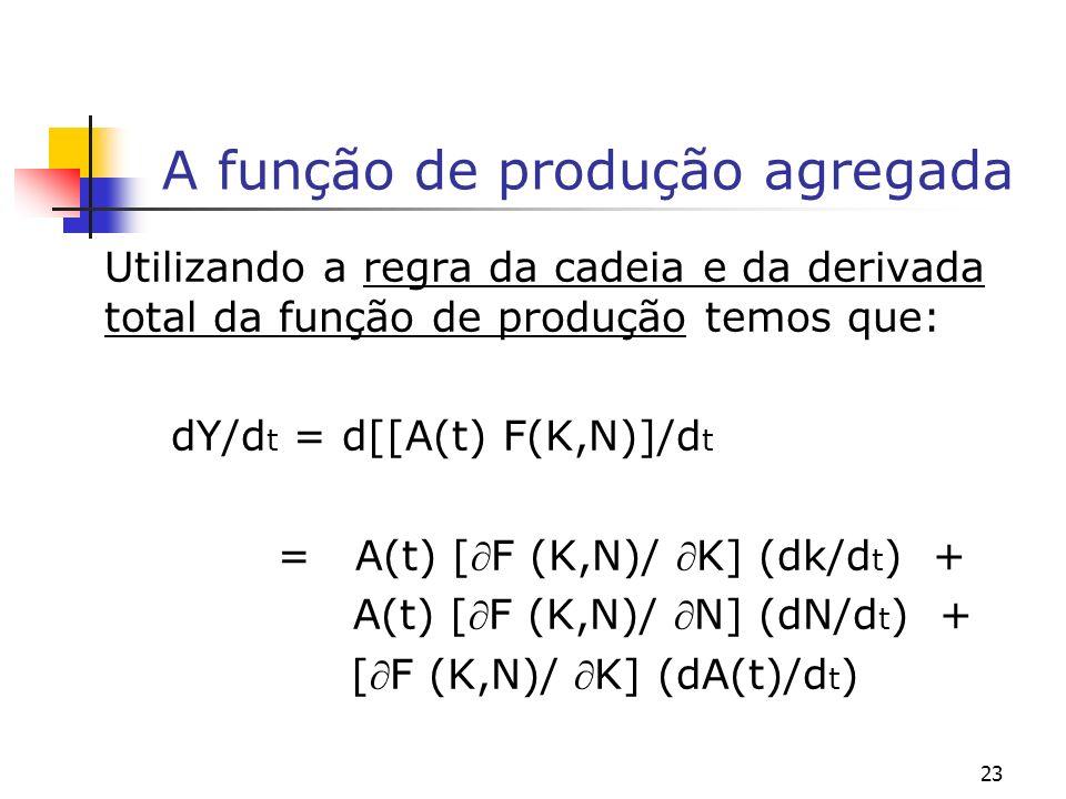 23 A função de produção agregada Utilizando a regra da cadeia e da derivada total da função de produção temos que: dY/d t = d[[A(t) F(K,N)]/d t = A(t)