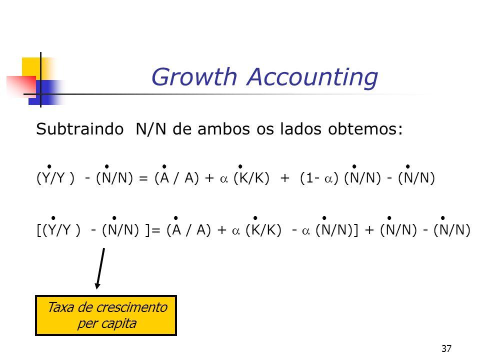 37 Growth Accounting Subtraindo N/N de ambos os lados obtemos: (Y/Y ) - (N/N) = (A / A) + (K/K) + (1- ) (N/N) - (N/N) [(Y/Y ) - (N/N) ]= (A / A) + (K/