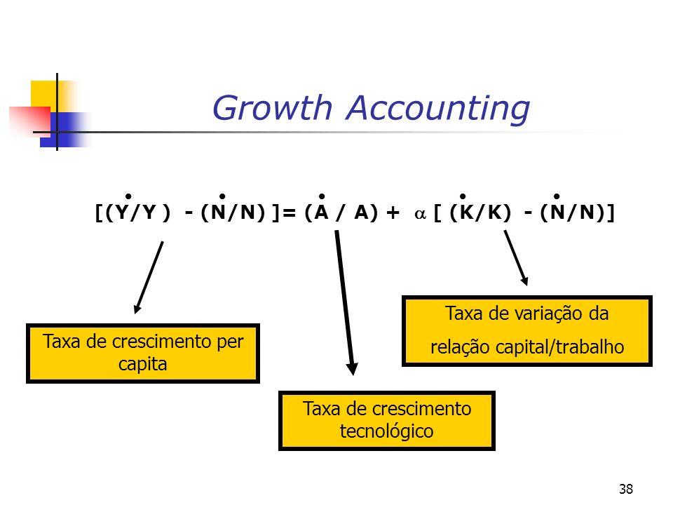 38 Growth Accounting [(Y/Y ) - (N/N) ]= (A / A) + [ (K/K) - (N/N)] Taxa de crescimento per capita Taxa de crescimento tecnológico Taxa de variação da