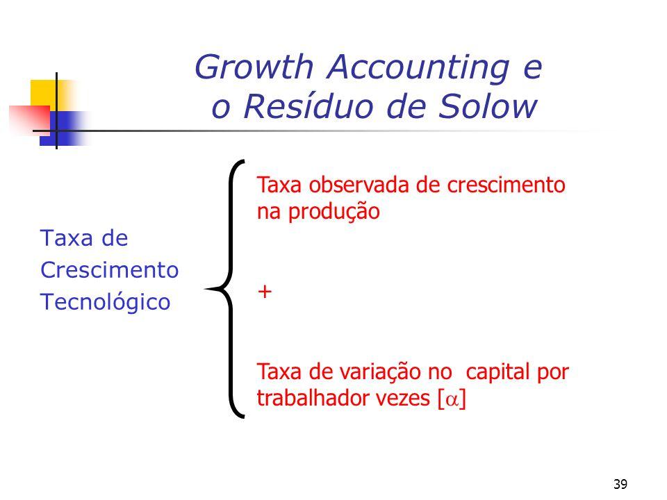 39 Growth Accounting e o Resíduo de Solow Taxa de Crescimento Tecnológico Taxa observada de crescimento na produção + Taxa de variação no capital por