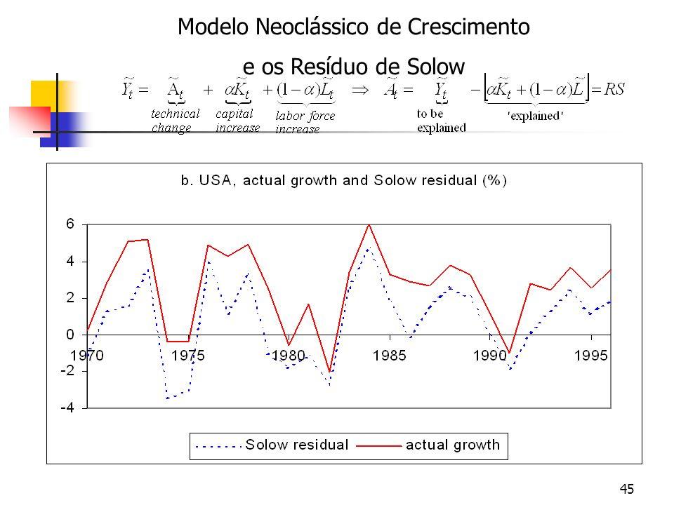 45 Modelo Neoclássico de Crescimento e os Resíduo de Solow