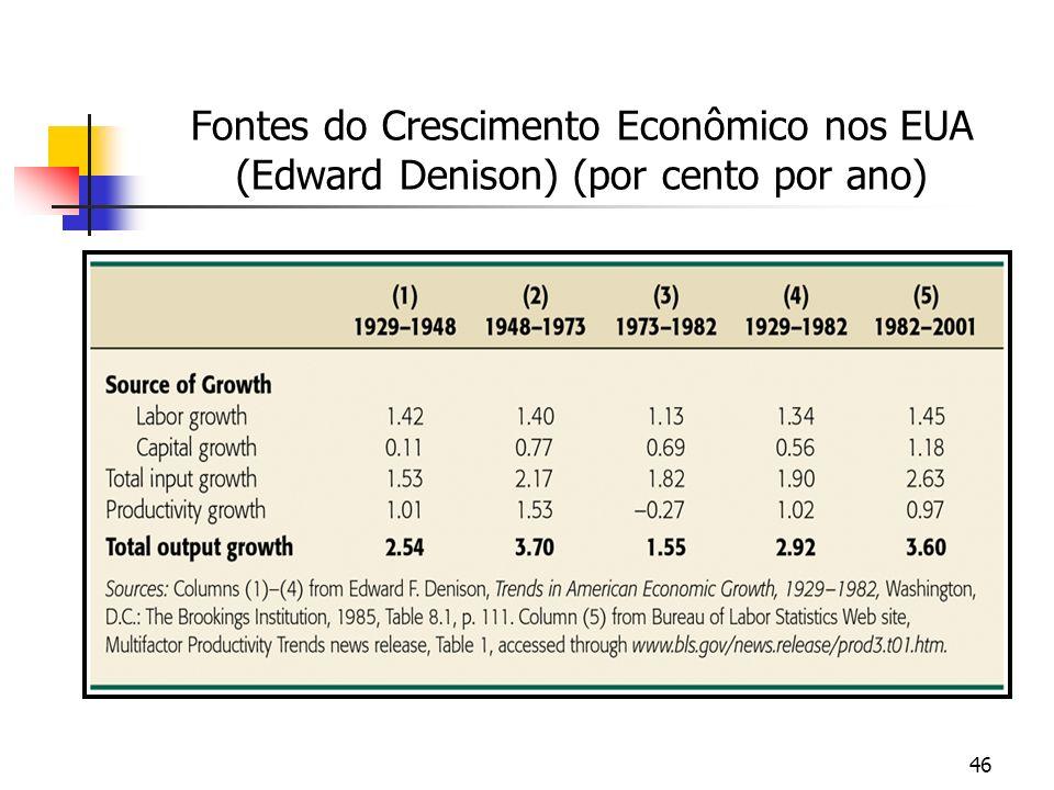 46 Fontes do Crescimento Econômico nos EUA (Edward Denison) (por cento por ano)