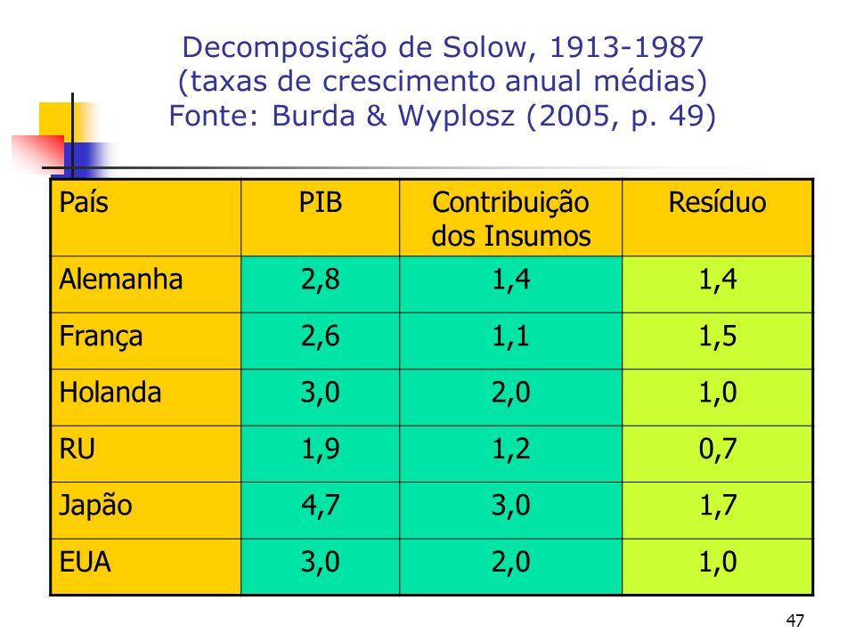 47 Decomposição de Solow, 1913-1987 (taxas de crescimento anual médias) Fonte: Burda & Wyplosz (2005, p. 49) PaísPIBContribuição dos Insumos Resíduo A