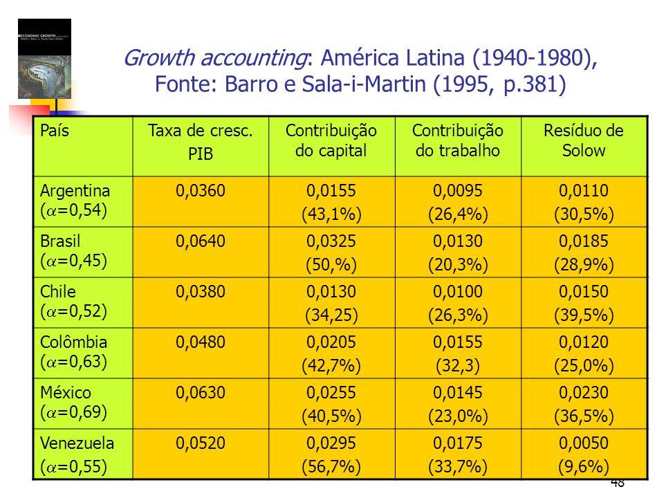 48 Growth accounting: América Latina (1940-1980), Fonte: Barro e Sala-i-Martin (1995, p.381) PaísTaxa de cresc. PIB Contribuição do capital Contribuiç