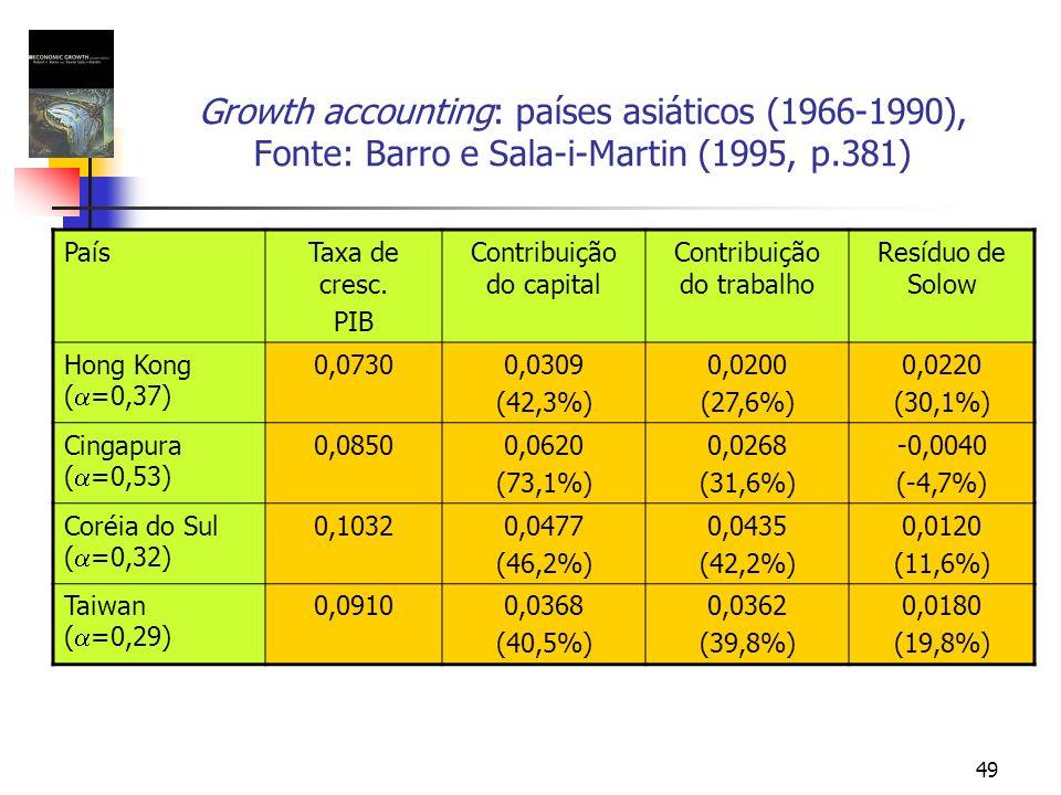 49 Growth accounting: países asiáticos (1966-1990), Fonte: Barro e Sala-i-Martin (1995, p.381) PaísTaxa de cresc. PIB Contribuição do capital Contribu