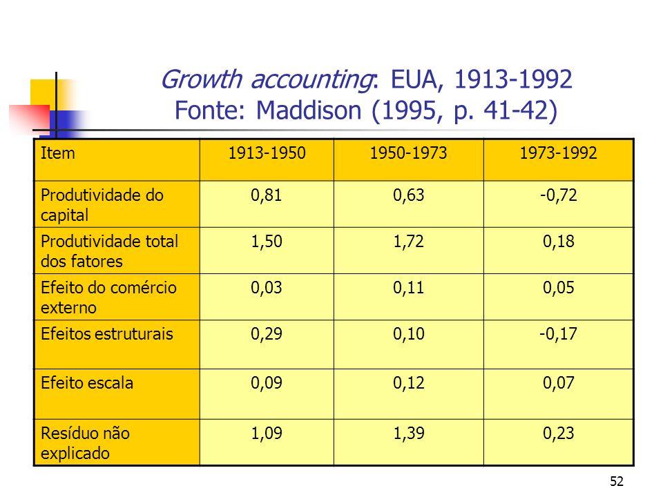52 Growth accounting: EUA, 1913-1992 Fonte: Maddison (1995, p. 41-42) Item1913-19501950-19731973-1992 Produtividade do capital 0,810,63-0,72 Produtivi