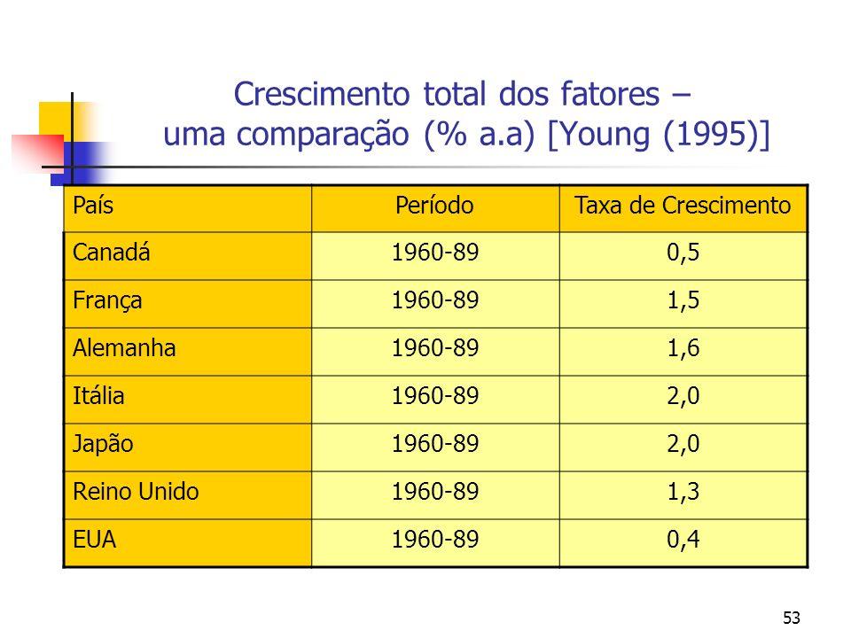 53 Crescimento total dos fatores – uma comparação (% a.a) [Young (1995)] PaísPeríodoTaxa de Crescimento Canadá1960-890,5 França1960-891,5 Alemanha1960