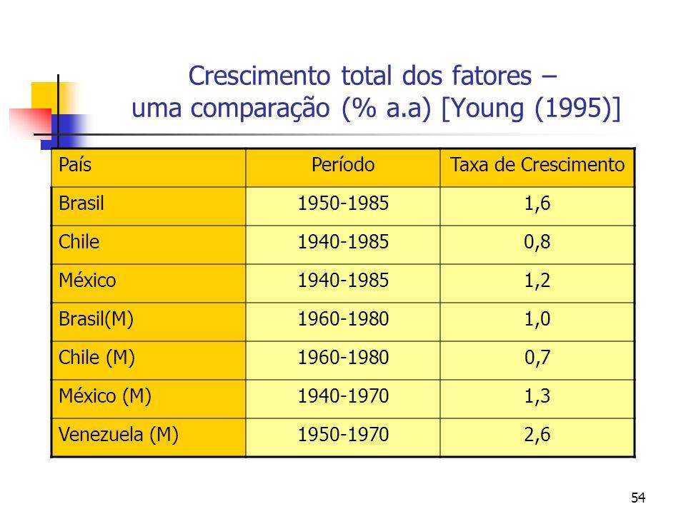 54 Crescimento total dos fatores – uma comparação (% a.a) [Young (1995)] PaísPeríodoTaxa de Crescimento Brasil1950-19851,6 Chile1940-19850,8 México194