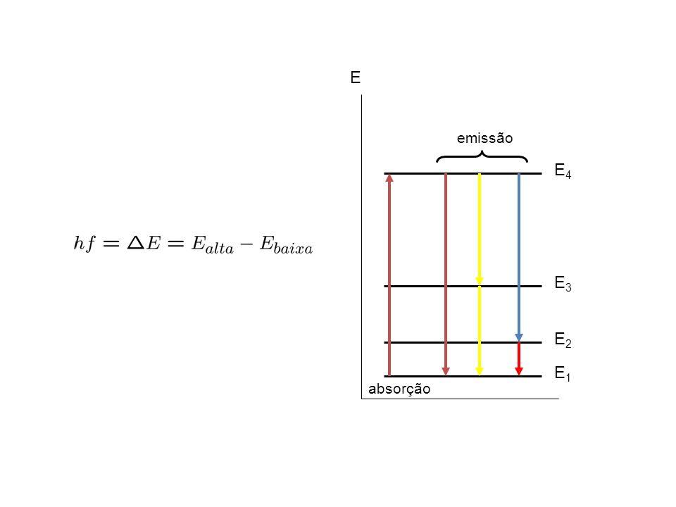 E E1E1 E2E2 E3E3 E4E4 absorção emissão