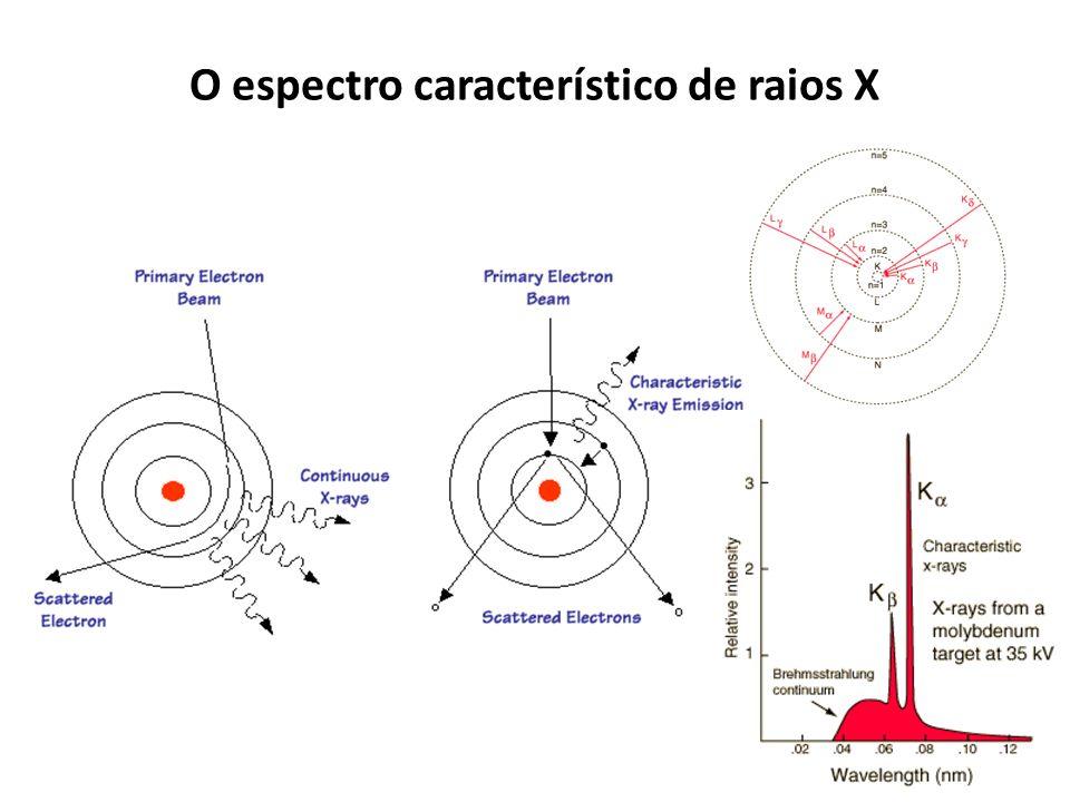 O espectro característico de raios X