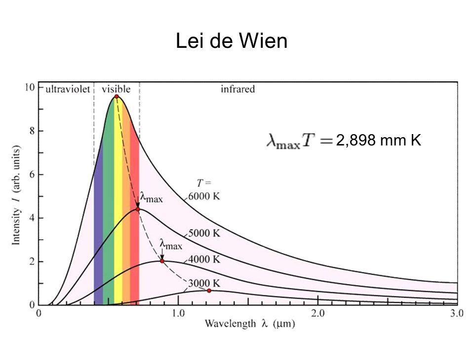 N. Bohr M. Planck Lei de Planck da Radiação osciladores E = h f h = 6,63 x 10 -34 J s