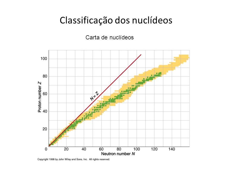Classificação dos nuclídeos Carta de nuclídeos