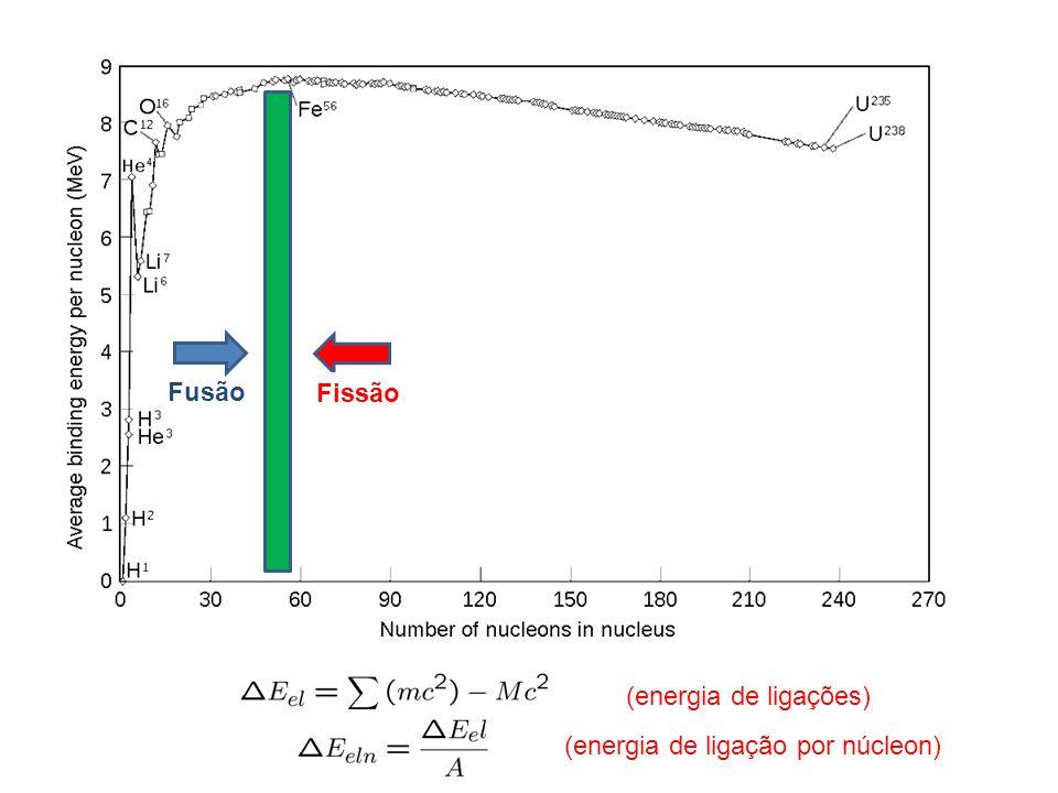 Fissão Fusão (energia de ligações) (energia de ligação por núcleon)