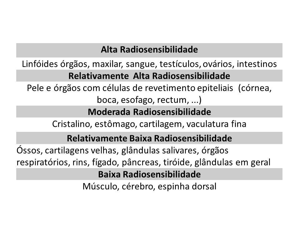 Alta Radiosensibilidade Linfóides órgãos, maxilar, sangue, testículos, ovários, intestinos Relativamente Alta Radiosensibilidade Pele e órgãos com células de revetimento epiteliais (córnea, boca, esofago, rectum,...) Moderada Radiosensibilidade Cristalino, estômago, cartilagem, vaculatura fina Relativamente Baixa Radiosensibilidade Óssos, cartilagens velhas, glândulas salivares, órgãos respiratórios, rins, fígado, pâncreas, tiróide, glândulas em geral Baixa Radiosensibilidade Músculo, cérebro, espinha dorsal