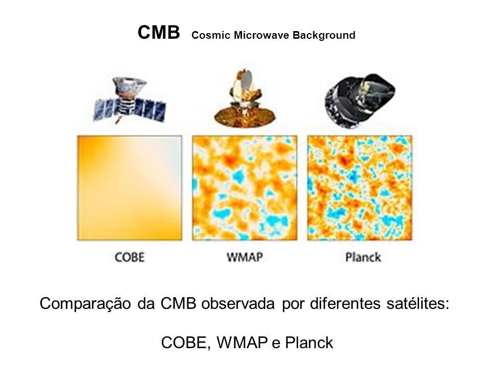 Comparação da CMB observada por diferentes satélites: COBE, WMAP e Planck CMB Cosmic Microwave Background