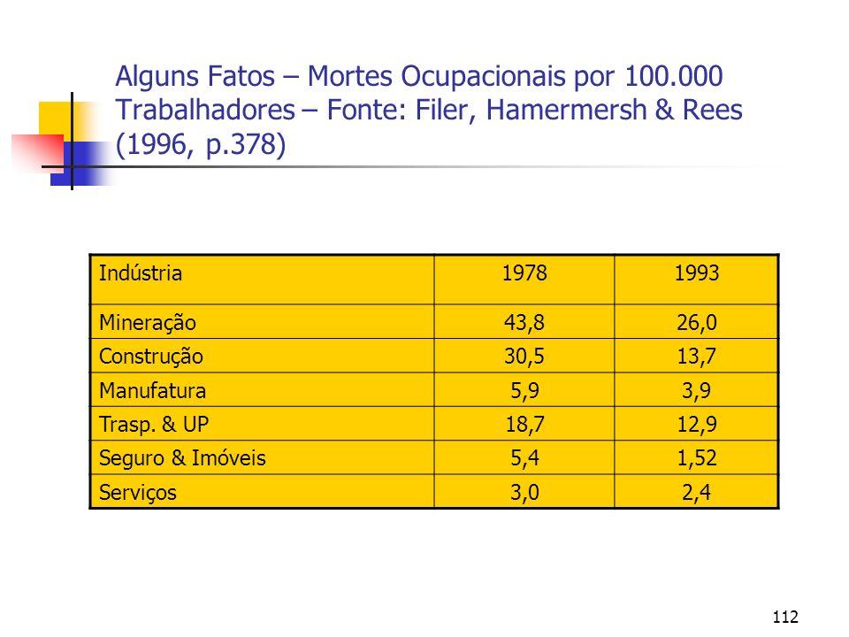 112 Alguns Fatos – Mortes Ocupacionais por 100.000 Trabalhadores – Fonte: Filer, Hamermersh & Rees (1996, p.378) Indústria19781993 Mineração43,826,0 C