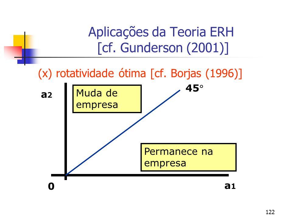 122 Aplicações da Teoria ERH [cf. Gunderson (2001)] (x) rotatividade ótima [cf. Borjas (1996)] 0 a1a1 a2a2 45 Permanece na empresa Muda de empresa