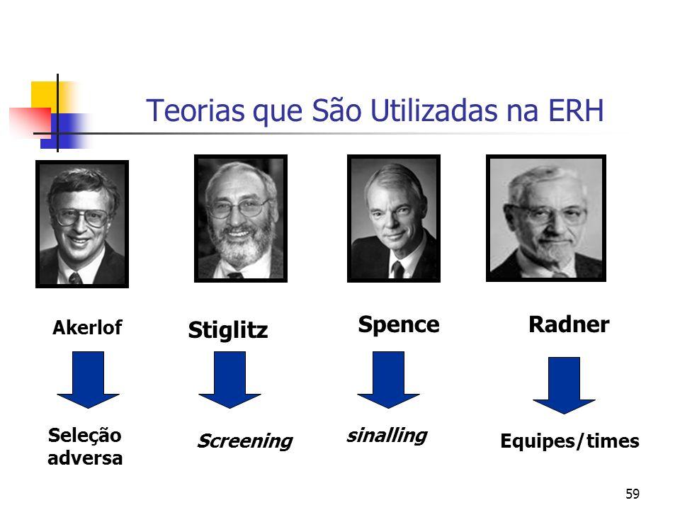 59 Teorias que São Utilizadas na ERH Akerlof Stiglitz RadnerSpence Seleção adversa Screening sinalling Equipes/times