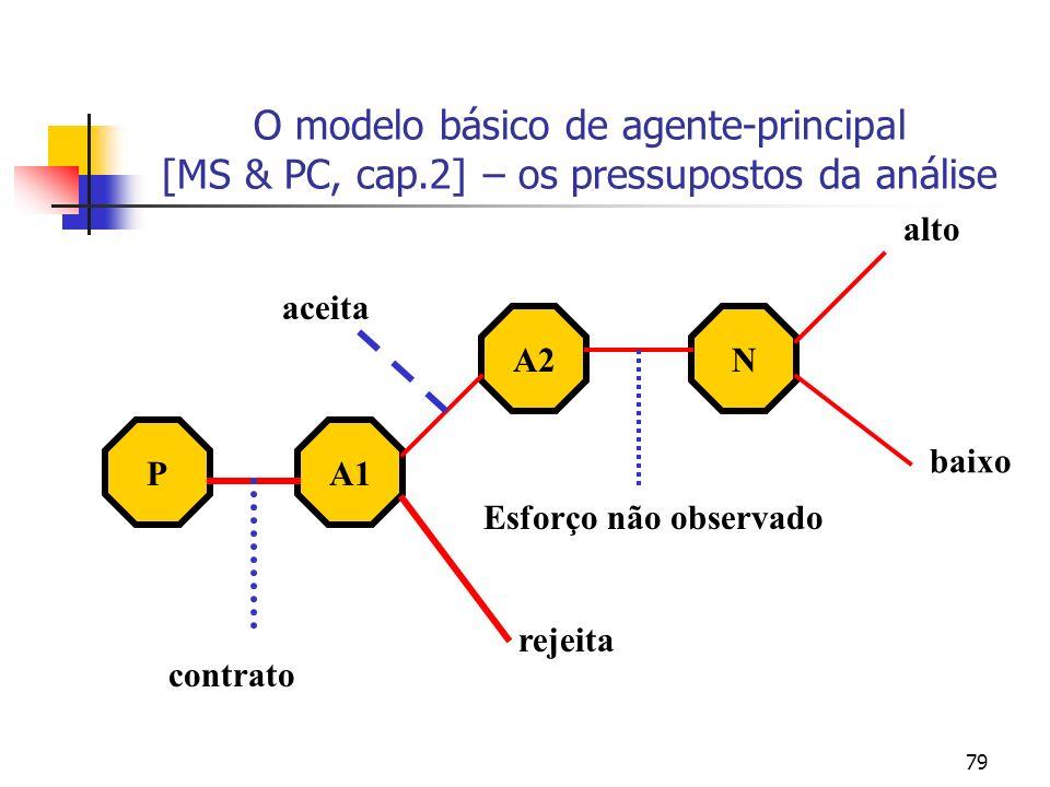 79 O modelo básico de agente-principal [MS & PC, cap.2] – os pressupostos da análise PA1 A2N contrato rejeita aceita Esforço não observado alto baixo