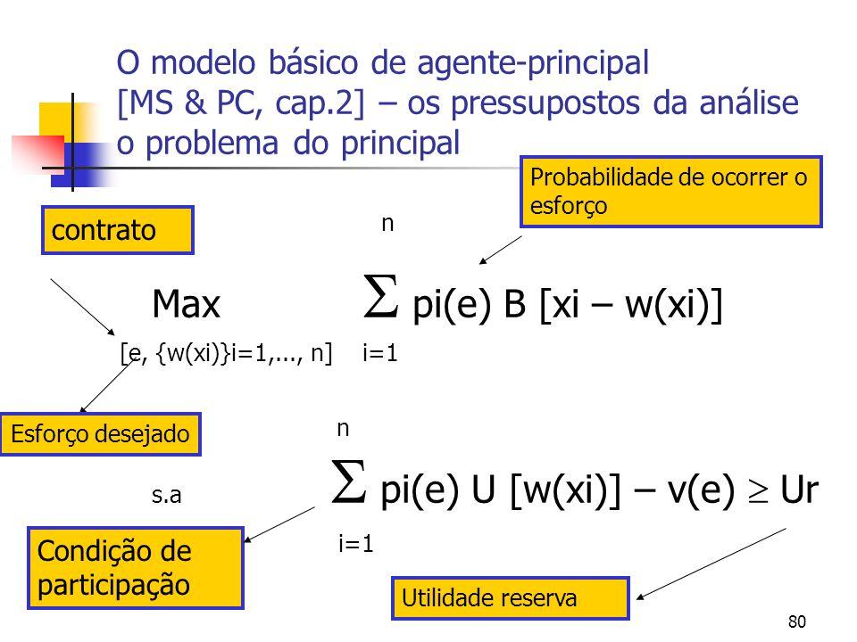 80 O modelo básico de agente-principal [MS & PC, cap.2] – os pressupostos da análise o problema do principal n Max pi(e) B [xi – w(xi)] [e, {w(xi)}i=1