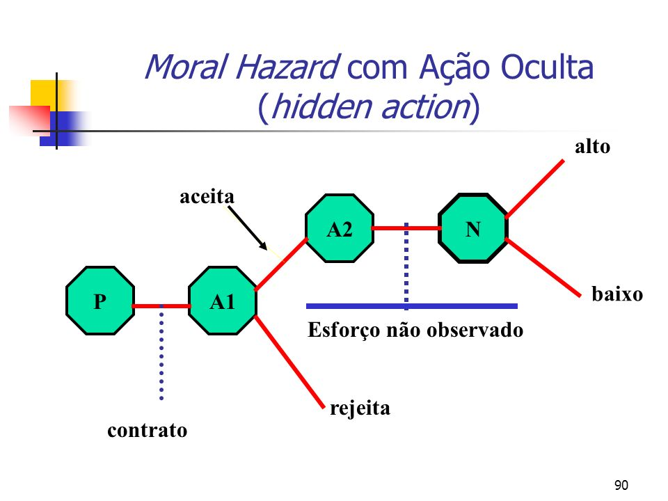 90 Moral Hazard com Ação Oculta (hidden action) PA1 A2 N contrato rejeita aceita Esforço não observado alto baixo