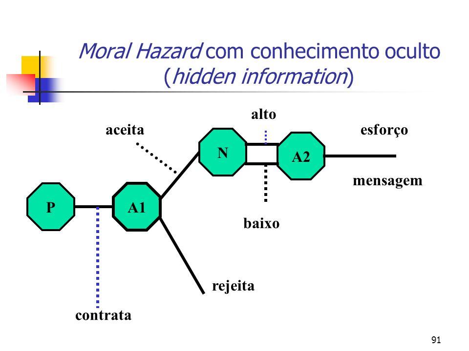 91 Moral Hazard com conhecimento oculto (hidden information) A1 P N A2 contrata rejeita aceita baixo alto mensagem esforço