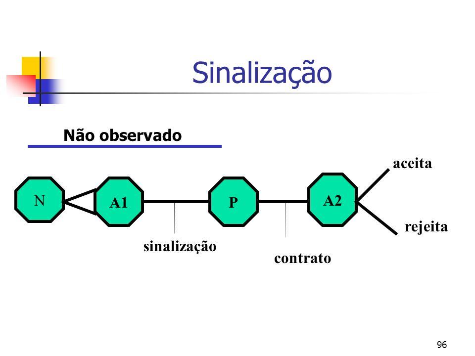 96 Sinalização N A1P A2 sinalização contrato aceita rejeita Não observado