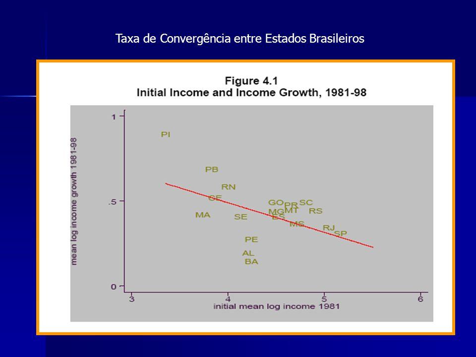 32 Taxa de Convergência entre Estados Brasileiros