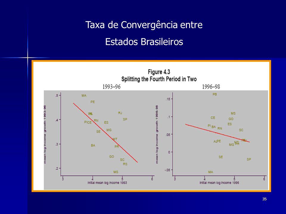 35 Taxa de Convergência entre Estados Brasileiros