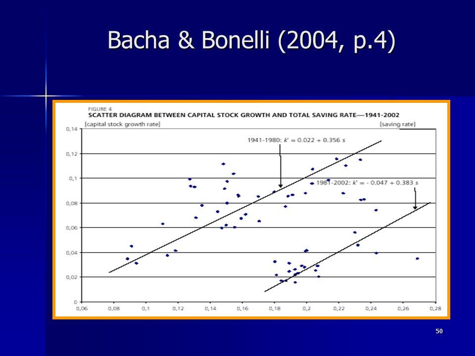 50 Bacha & Bonelli (2004, p.4)