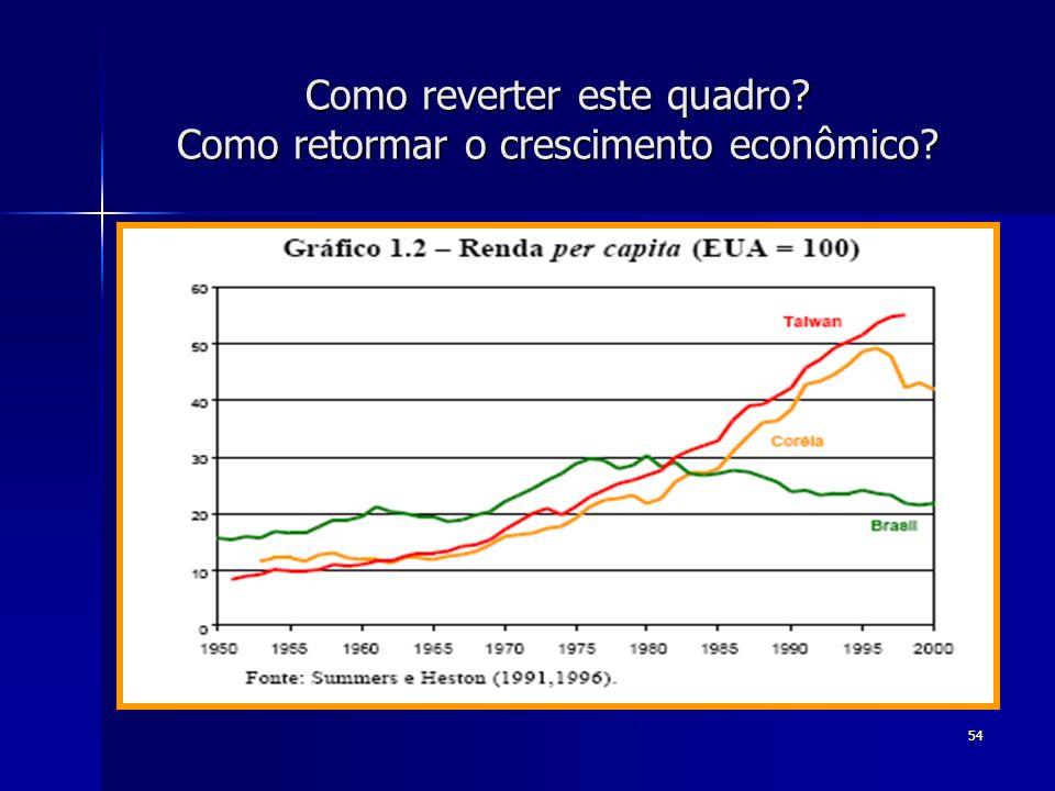 54 Como reverter este quadro? Como retormar o crescimento econômico?