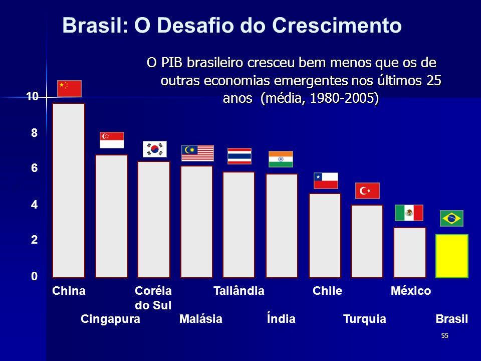 55 O PIB brasileiro cresceu bem menos que os de outras economias emergentes nos últimos 25 anos (média, 1980-2005) Brasil: O Desafio do Crescimento 0 2 4 6 8 10 China Cingapura Coréia do Sul Malásia Tailândia Índia Chile Turquia México Brasil %