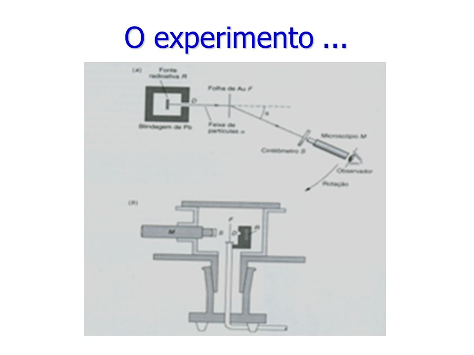 O experimento...