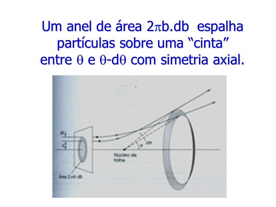 Um anel de área 2 b.db espalha partículas sobre uma cinta entre e -d com simetria axial.