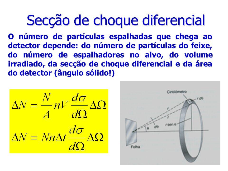 Secção de choque diferencial O número de partículas espalhadas que chega ao detector depende: do número de partículas do feixe, do número de espalhado