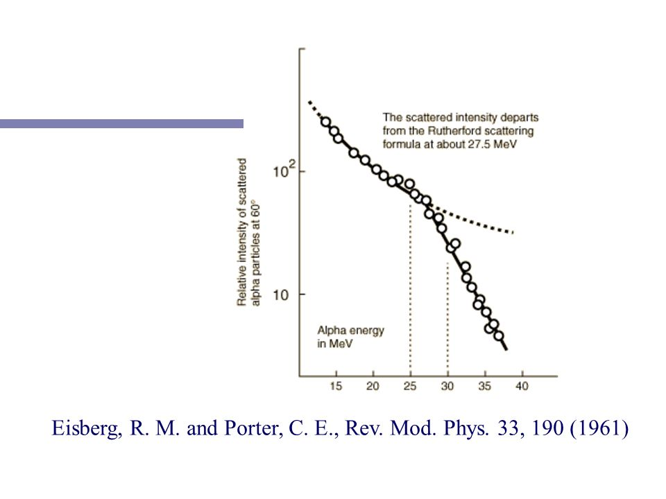 Eisberg, R. M. and Porter, C. E., Rev. Mod. Phys. 33, 190 (1961)
