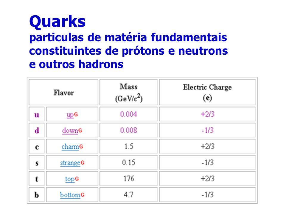 Quarks particulas de matéria fundamentais constituintes de prótons e neutrons e outros hadrons