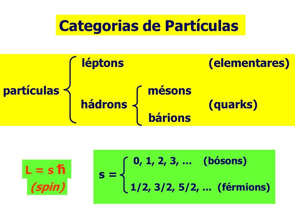léptons (elementares) partículas mésons hádrons (quarks) bárions Categorias de Partículas 0, 1, 2, 3, … (bósons) s = 1/2, 3/2, 5/2,... (férmions) (spi